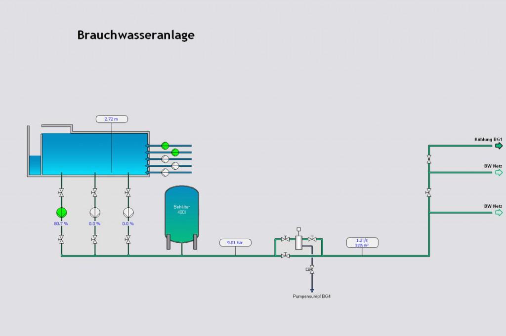 Betriebswasseranlage PLS